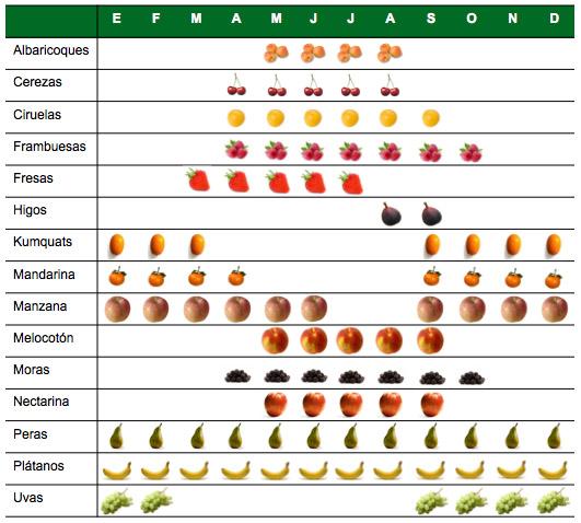 Calendario Deusto.Fruta De Temporada Deusto Salud